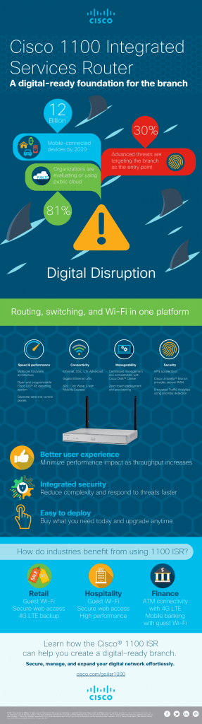Cisco ISR 1000 Series Infographic