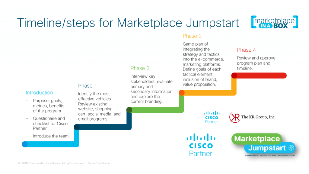 Marketplace Jumpstart program
